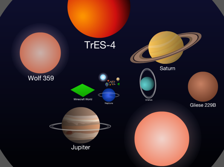 Scale of the universe screenshot of planets